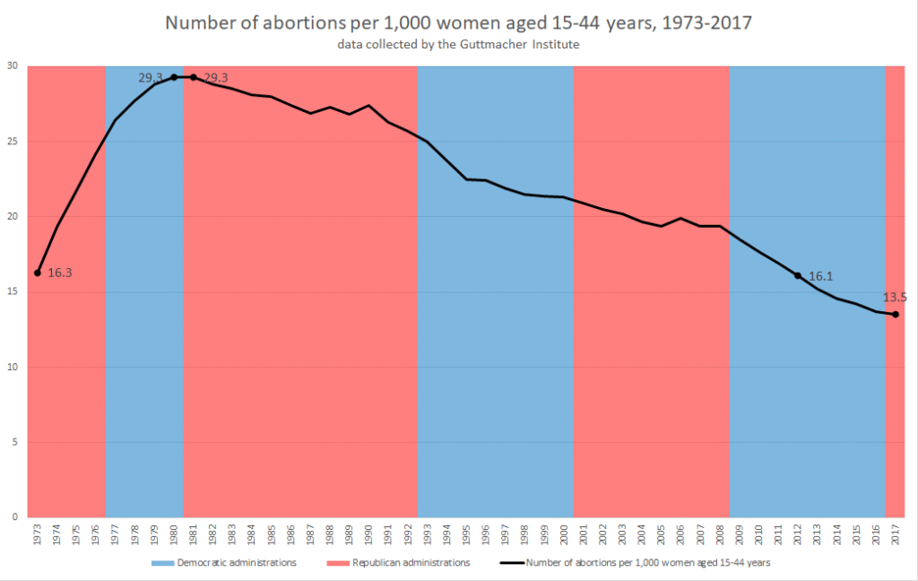 Graph for the rate of abortions